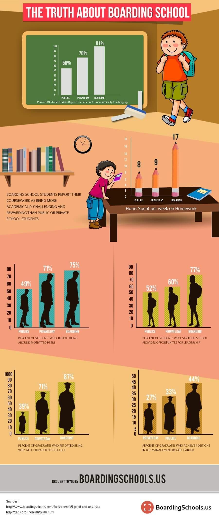 Boarding Schools Infographic